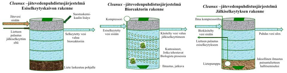 Cleanux-jätevesijärjestelmä